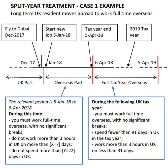 case-1-example-split-year-tax-treatment